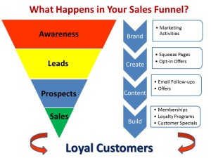 What Happens in Your Sales Funnel